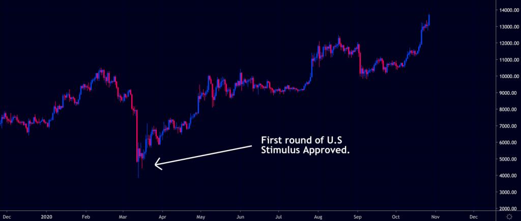 Bitcoin and US stimulus