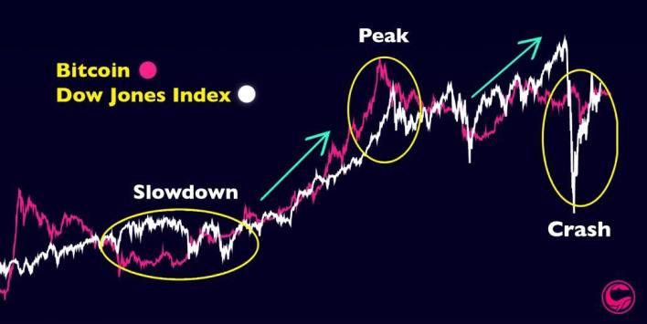 Bitcoin vs Dow Jones index