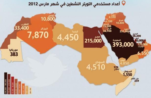 Món àrab islam islàmic Pròxim Orient ús internet twitter i facebook golf Pèrsic