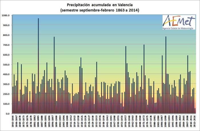 Estadística de la pluja acumulada a València de setembre a febrer, 1863 a 2014.