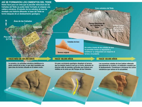 La-base-del-Teide-se-formo-en-tan-solo-40.000-anos
