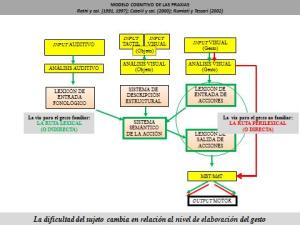 Figura 1. Modelo cognitivo de las apraxias. En verde: ruta lexical; en rojo: ruta perilexical.  (Rothi y col, 1991,1997; Cubelli y col, 2001; Rumiati y Tessari, 2004)