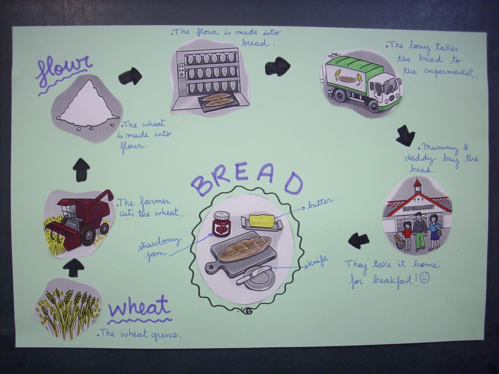 From Wheat To Bread Fish And Chips