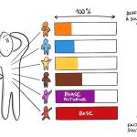 Process Communication : les fondamentaux