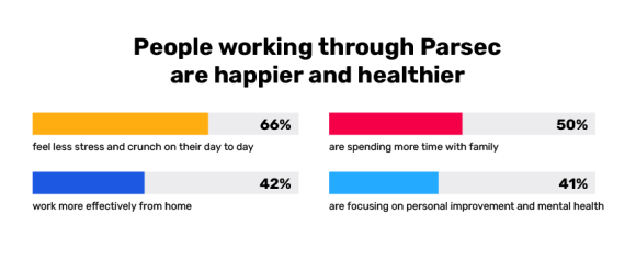 people around the world are happier working through Parsec
