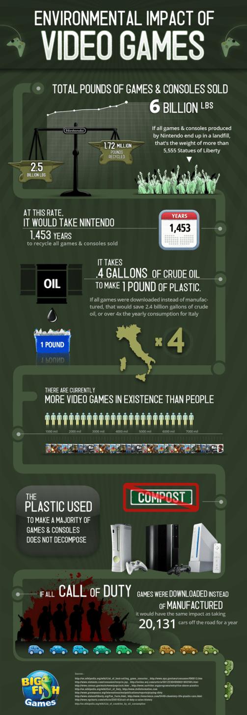 Environmental Impact of Video Games