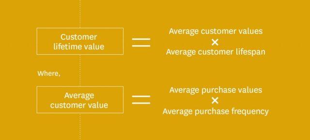 Mesures CRM - Valeur à vie du client (CLV)
