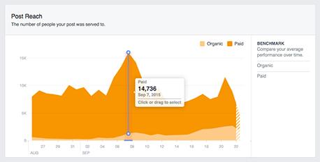 Facebook post reach analytics