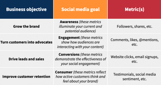 How To Create A Social Media Marketing Strategy In 8 Easy Steps