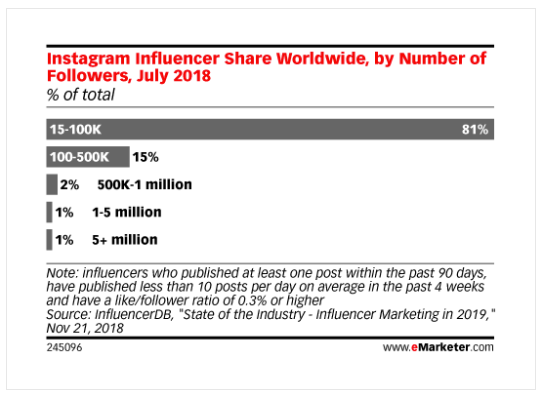 Instagram influencers share worldwide, by number of followers, July 2018: