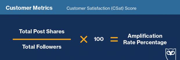 "Formula for calculation ""Customer Satisfaction Score"" on social media"