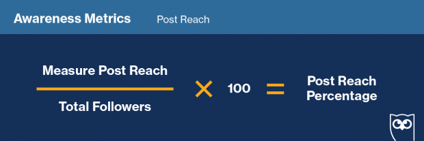 Graphic showing formula to track social media post reach