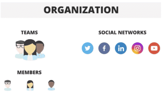 Organization flow chart divided into Teams, then Members, and on the other side is social networks