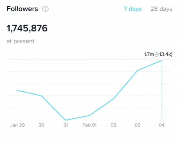 tiktok analytics followers over the last 7 day