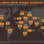 140+ statistiche sui Social Media che contano per gli esperti di Marketing nel 2020