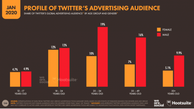 Chart: Profile of Twitter's advertising audience