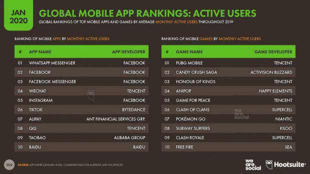 Activité mondiale de classement des applications mobiles