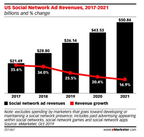 Graphique: Revenus publicitaires des réseaux sociaux américains 2017-2021