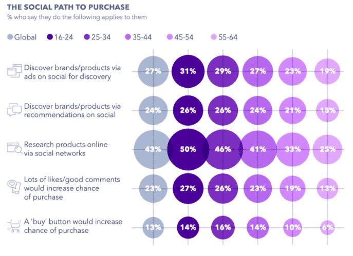 Graphique: La voie sociale pour acheter