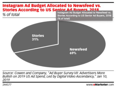 Graphique à secteurs: budget publicitaire Instagram alloué à Newsfeed vs. Stories selon les acheteurs de publicités seniors américains 2018