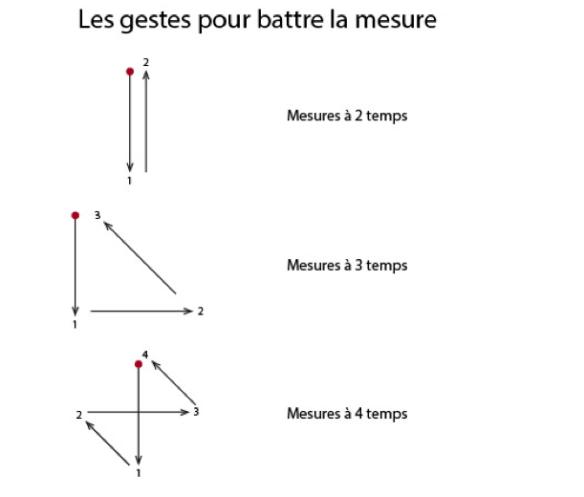 Comment battre la mesure