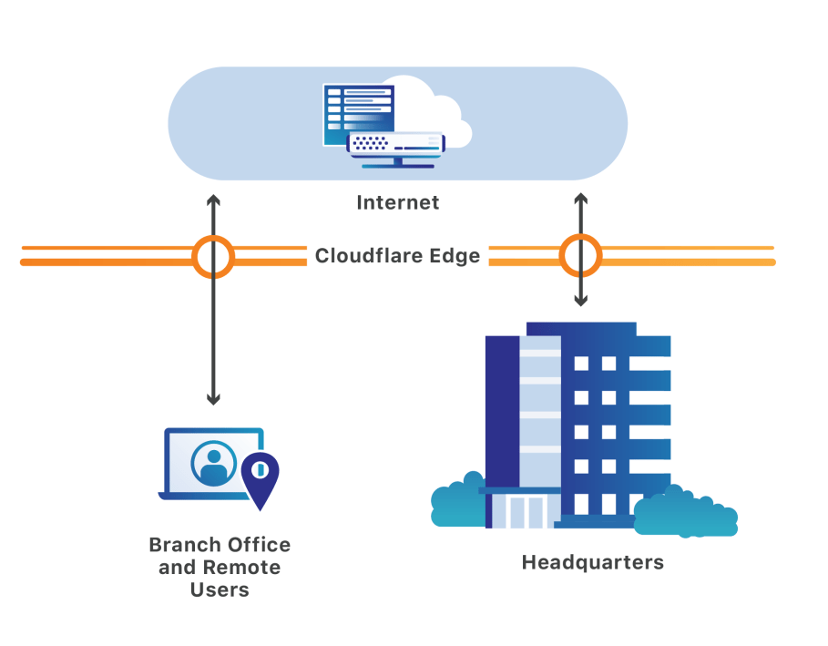 Protect your team with Cloudflare Gateway