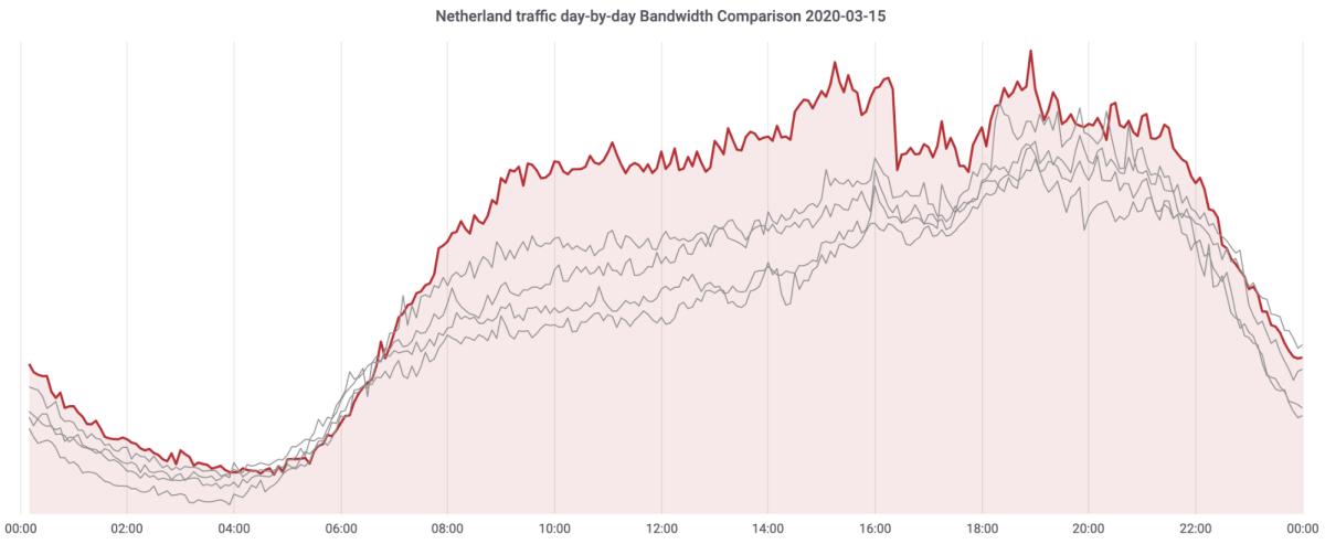 Así ha evolucionado el tráfico en Internet en los últimos días – Imagen 3