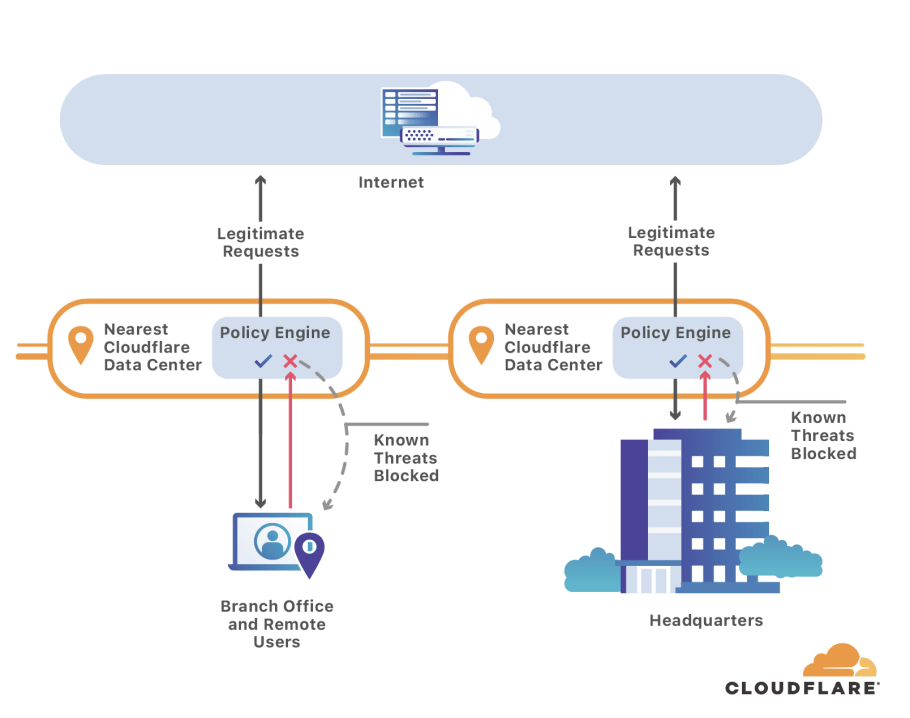 Resolve internal hostnames with Cloudflare for Teams