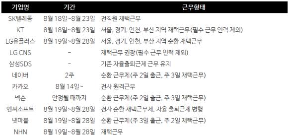 출처: 뉴시스, 코로나19 재확산…서울·판교 ICT 기업들 속속 재택근무(종합2보)