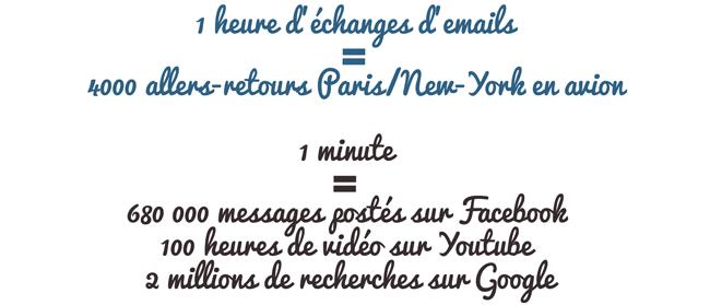 1 heure d'échanges d'emails = 4000 allers-retours Paris/New-York en avion