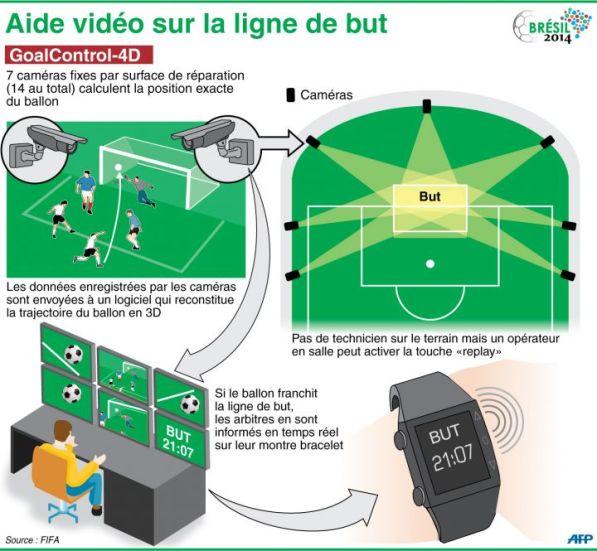 La FIFA a équipé tous les stades de la Coupe du Monde du système Goal-Control 4-D