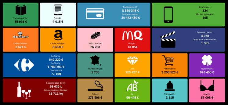 Infographie commerce français en temps réel