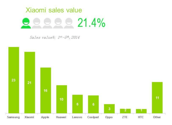 Xiaomi dépasse Apple part de marché smartphone