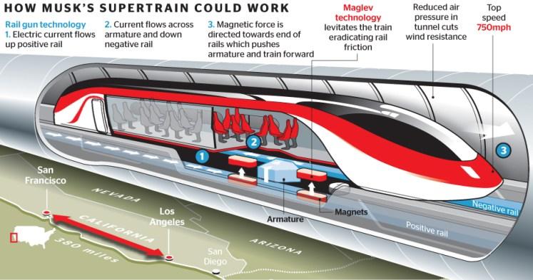 Voyager à 1 100 kmh avec l'Hyperloop