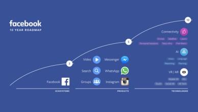 Facebook fait le point sur ses 10 dernières années et annonces ses projets technologiques à venir dans les domaines de la connectivité, la réalité virtuelle et l'intelligence artificielle.