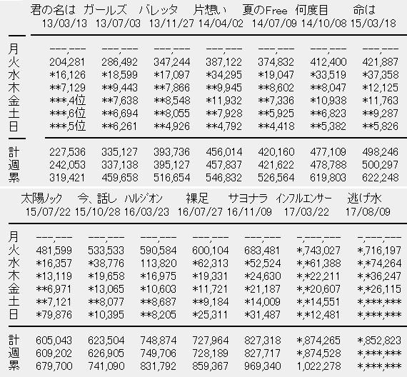 乃木坂46 18thシングル「逃げ水」4日目売上