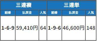 【八百長】金沢競馬で疑惑!騎手や調教師に聞き取り調査