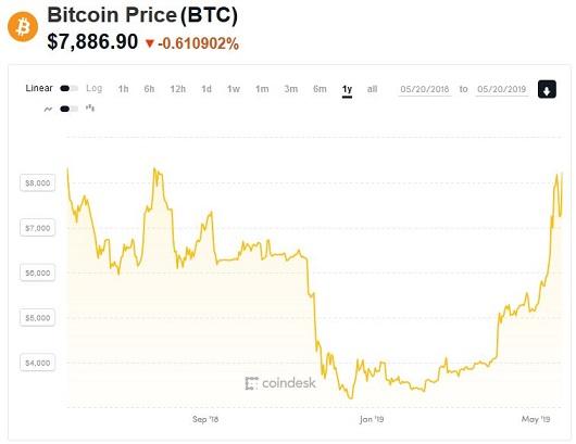 Bitcoin Price (BTC) 0520