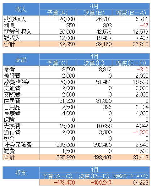 収支(2020.4)
