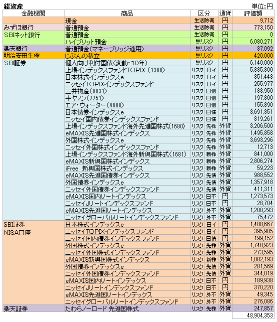 総資産(2020.12)