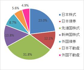 グラフ(2021.4)