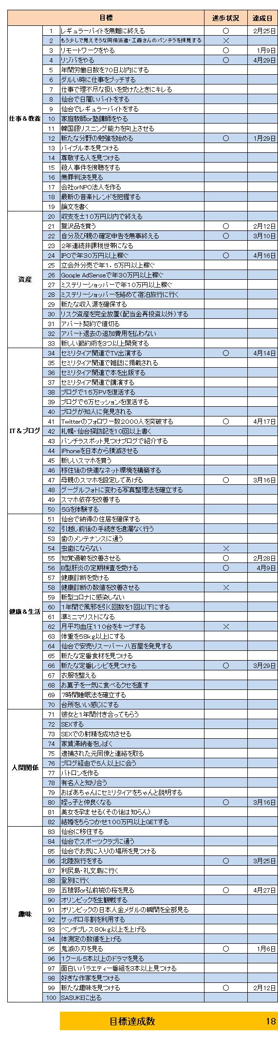 目標(2021.4)