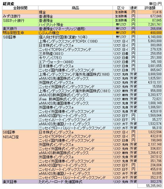 総資産(2021.6)