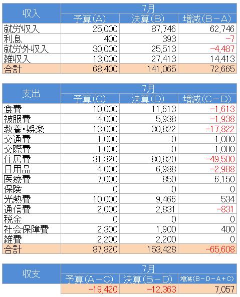 収支(2021.7)