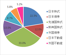 グラフ(2021.7)