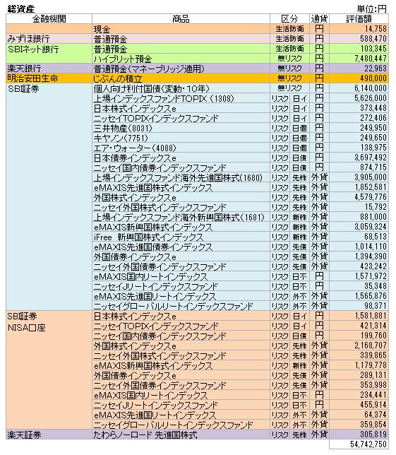 総資産(2021.7)