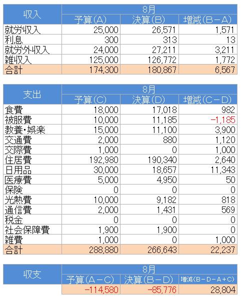 収支(2021.8)