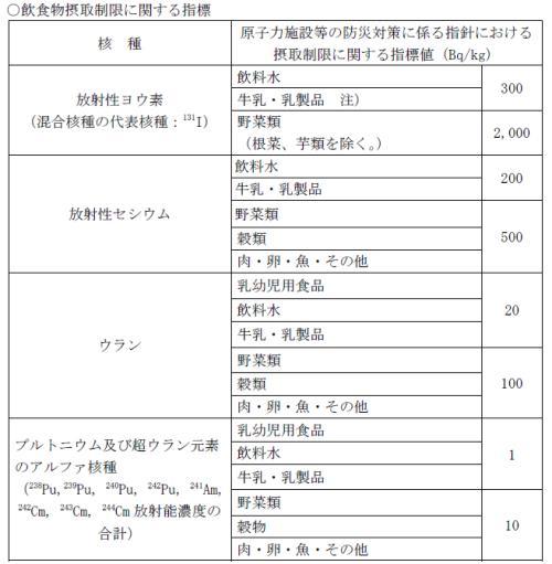 001_福島食品放射能の基準値_S