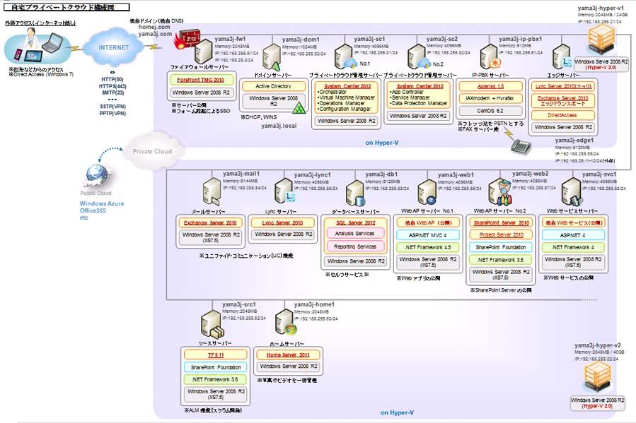 Exchange Server 2010 Active Directory