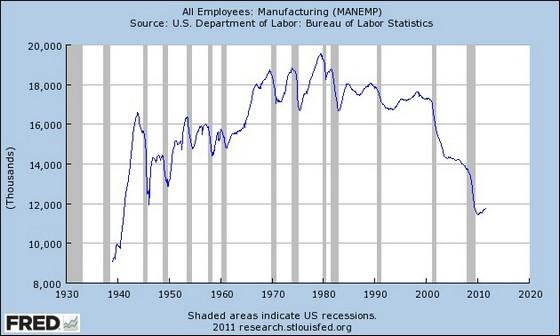 アメリカの製造業推移